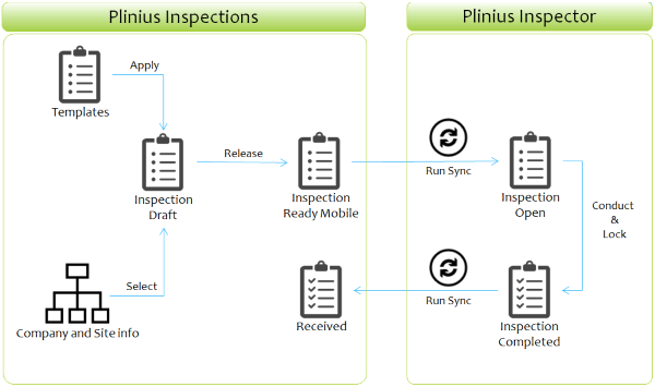 Inspection-App Workflow